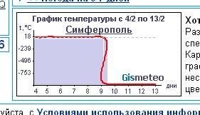 http://img0.liveinternet.ru/images/attach/b/1/4852/4852559_graph.jpg