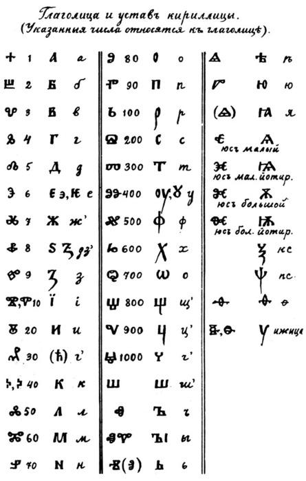 глаголица-кирилица-номер (445x699, 72Kb)