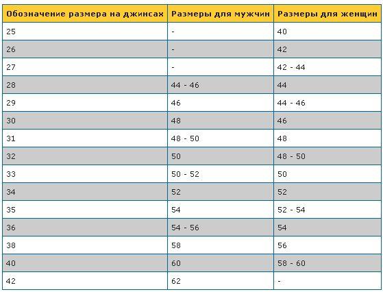 Российские Размеры Джинсов