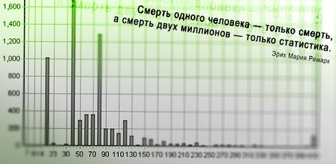 эпик-статистика (490x240, 26Kb)