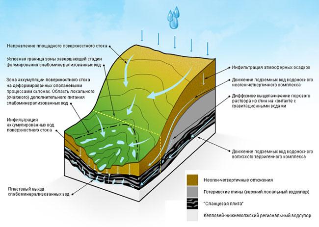 """Живой мир лесов и гор Ундор и экологически чистый источник минеральной воды """" Для покупки или заказа..."""