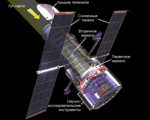 Принципиальная схема телескопа им. Хаббла.  Рисунок 2.2.4.5.