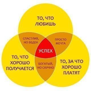 Формула успеха - все просто