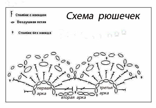 Схемы ажурных оборок крючком