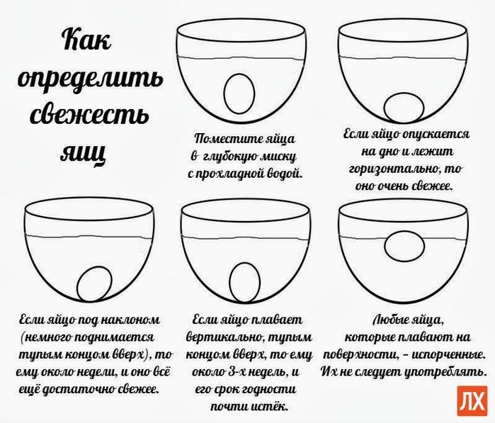 Как определить свежесть яиц (700x597, 116Kb)