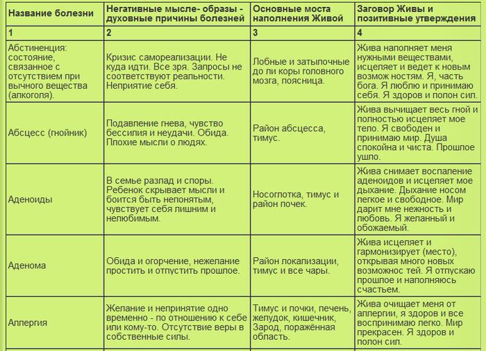 таблица болезней (700x505, 302Kb)