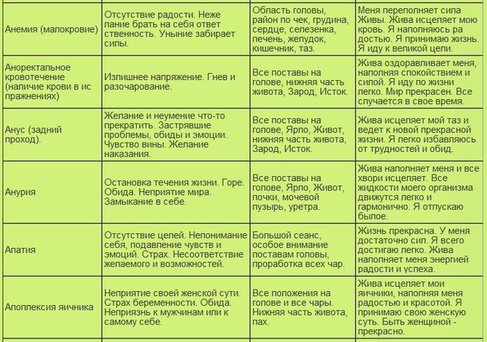 таблица болезней3 (700x491, 333Kb)