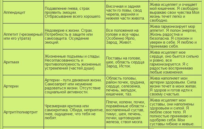 таблица болезней4 (700x440, 290Kb)