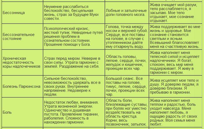 таблица болезней6 (700x444, 326Kb)
