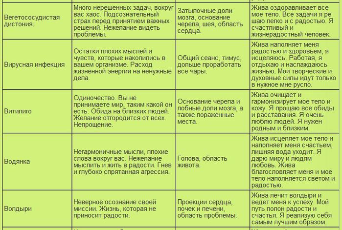 таблица болезней8 (700x471, 294Kb)
