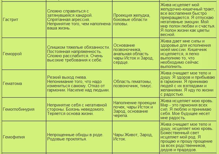таблица болезней10 (700x493, 277Kb)