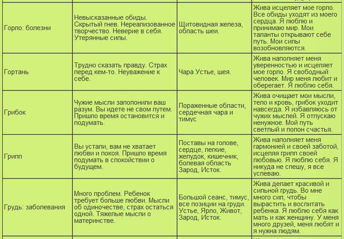 таблица болезней12 (700x486, 285Kb)