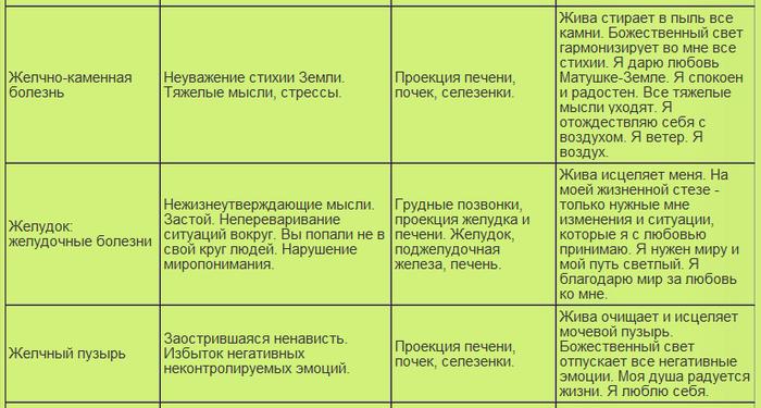 таблица болезней15 (700x375, 194Kb)