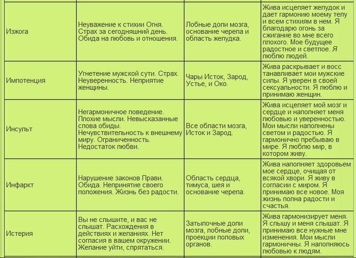 таблица болезней17 (700x507, 283Kb)
