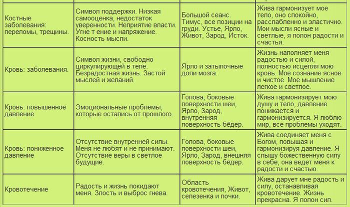 таблица болезней20 (700x415, 270Kb)
