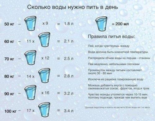 1374108357_skolko-vody-v-den-nuzhno-pit-letom (500x392, 47Kb)