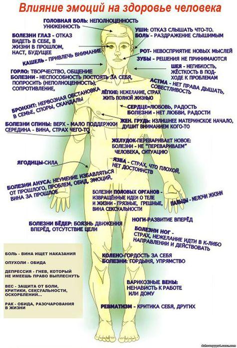 Влияние эмоций на здоровье