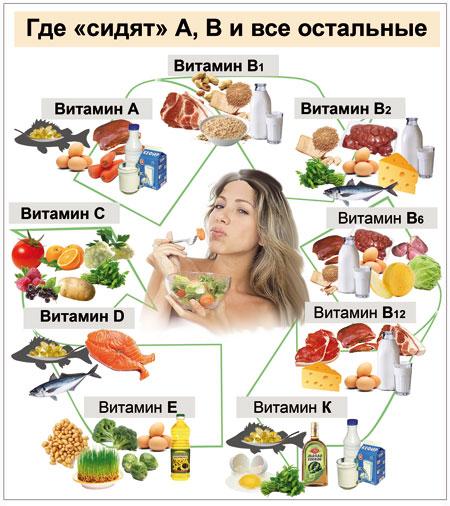 Где сидят витамины?
