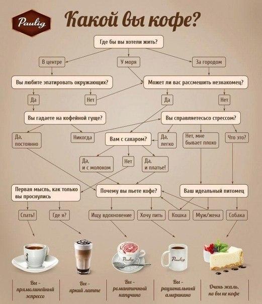 Какой Вы кофе