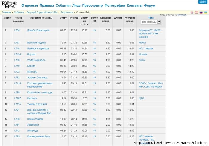 pre_results (700x487, 181Kb)
