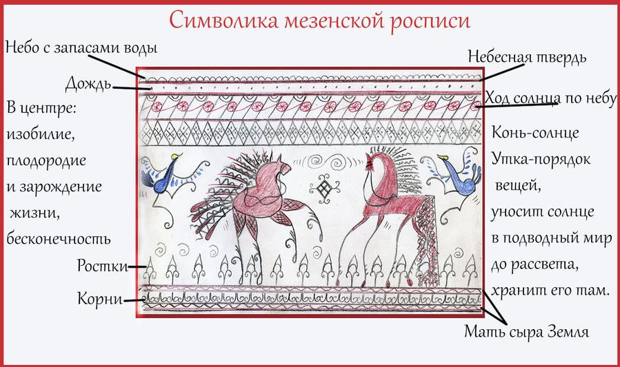 Символика в росписях