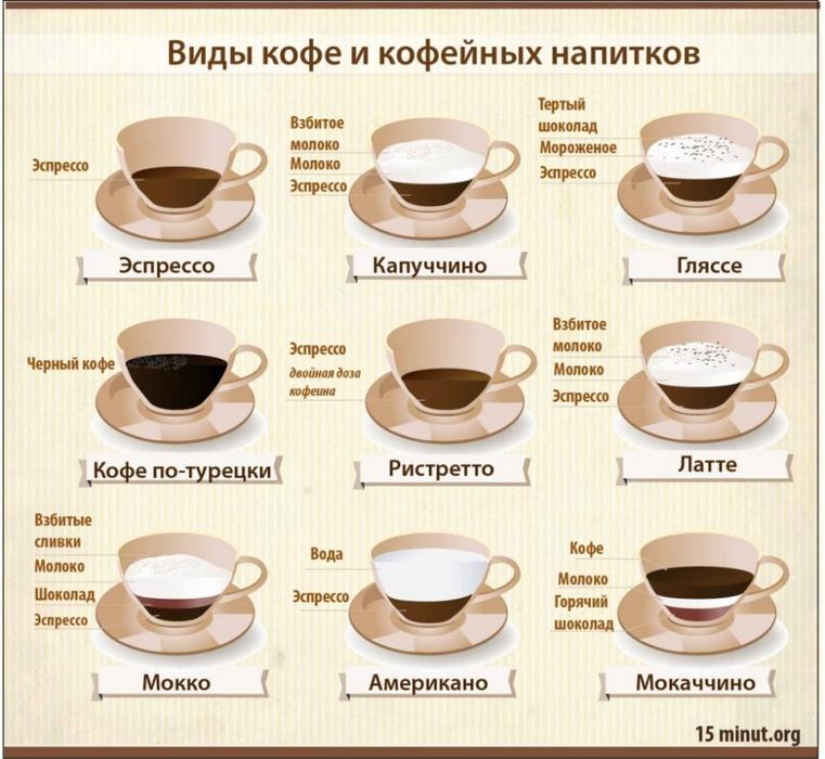 Виды кофе и кофейных напитков.