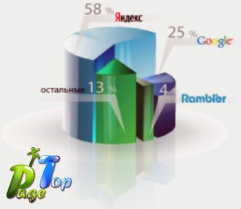 Комплексный интернет-маркетинг - продвижение сайтов, поисковая оптимизация, seo и вирусный маркетинг от PageTop