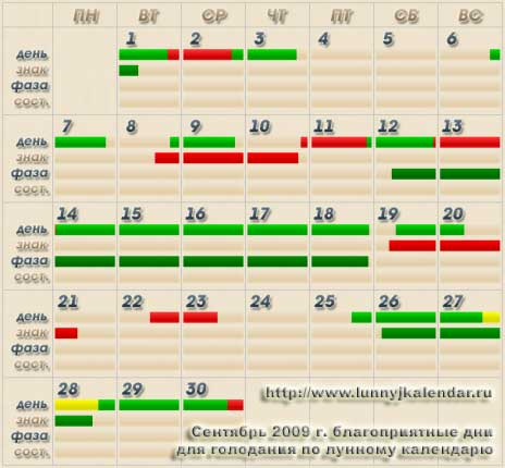 Лунный календарь голодания