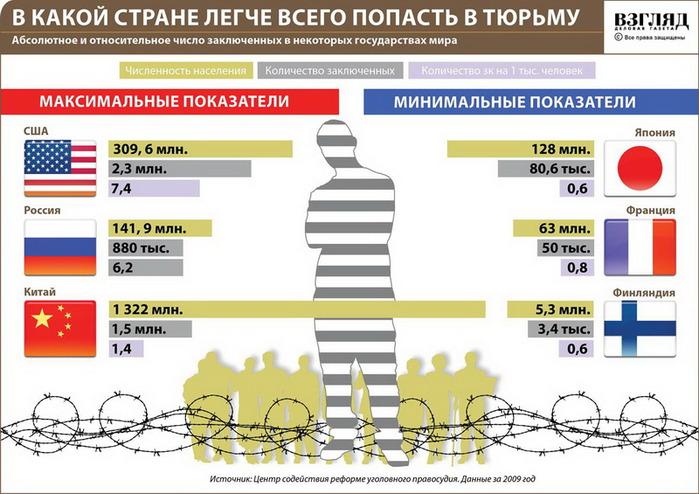 в какой стране мира легче попасть в тюрьму инфографика