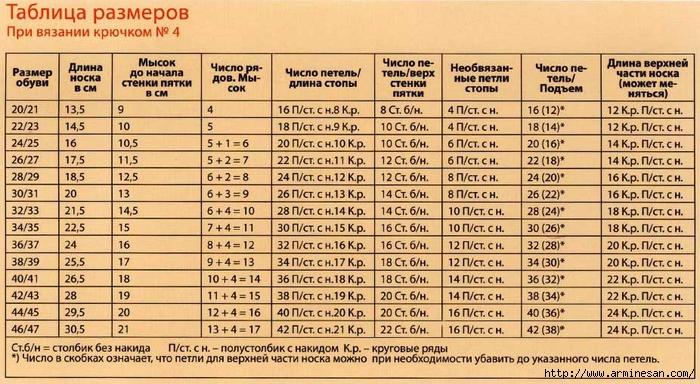 tablicy-razmerov-dlya-vyazaniya-noskov-kryuchkom-1 (650x384, 301Kb)