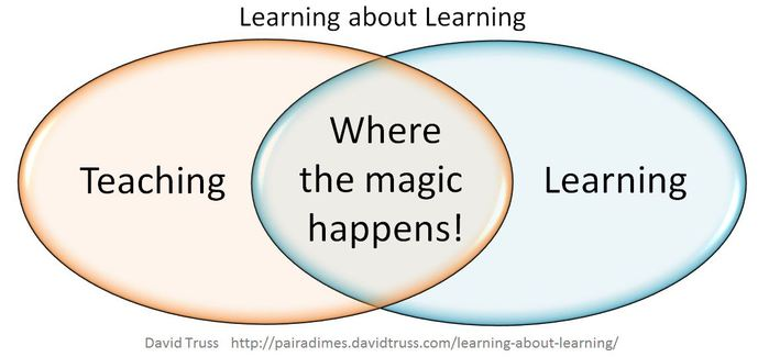 Learning-About-Learning-David-Truss-BY-NC-SA (700x325, 28Kb)