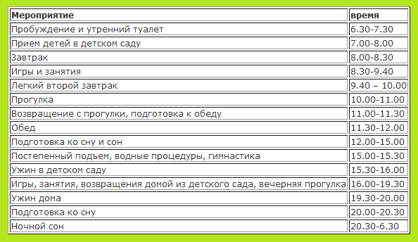 режим дня от 1 года до 3 лет/1400751210_rezhim_dnya_detey_23 (594x344, 15Kb)