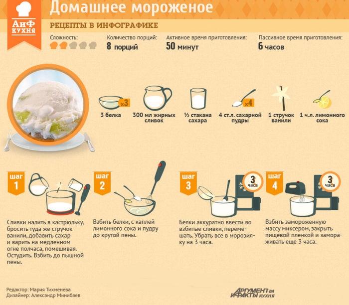 Как сделать мороженое в домашних условиях без ванилина и сливок