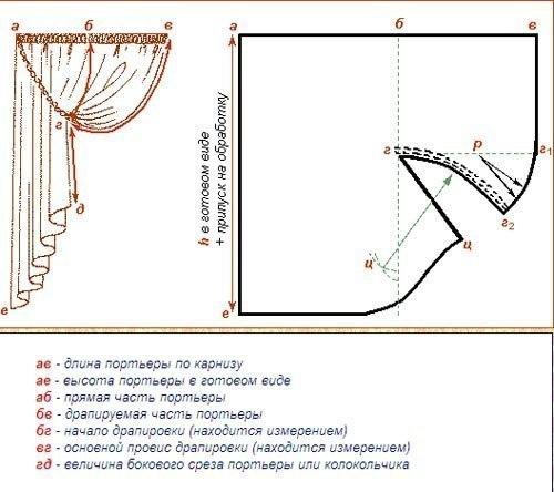 выкройки штор (500x444, 140Kb)