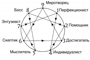 enneagram_for_razdatka-300x200 (300x200, 17Kb)