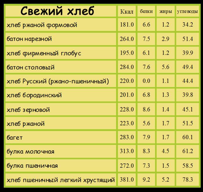 svezhiy-hleb-04 (700x662, 173Kb)