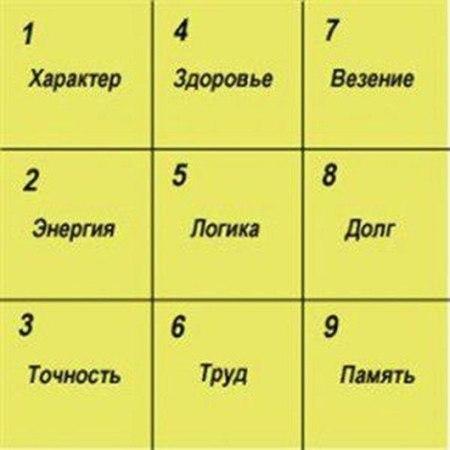 квадрат Пифагора. (450x450, 26Kb)