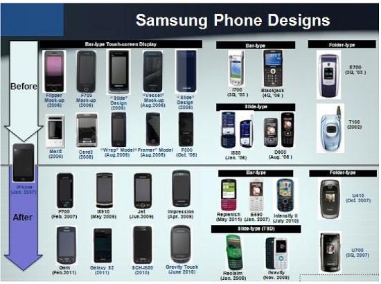 До и после iPhone