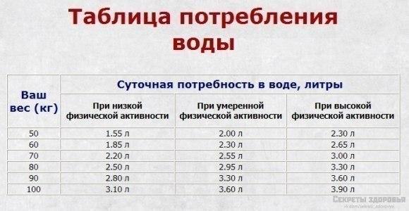 ВОДА - ГЛАВНЫЕ ЭЛЕМЕНТ ЗДОРОВОГО ПИТАНИЯ (580x300, 41Kb)