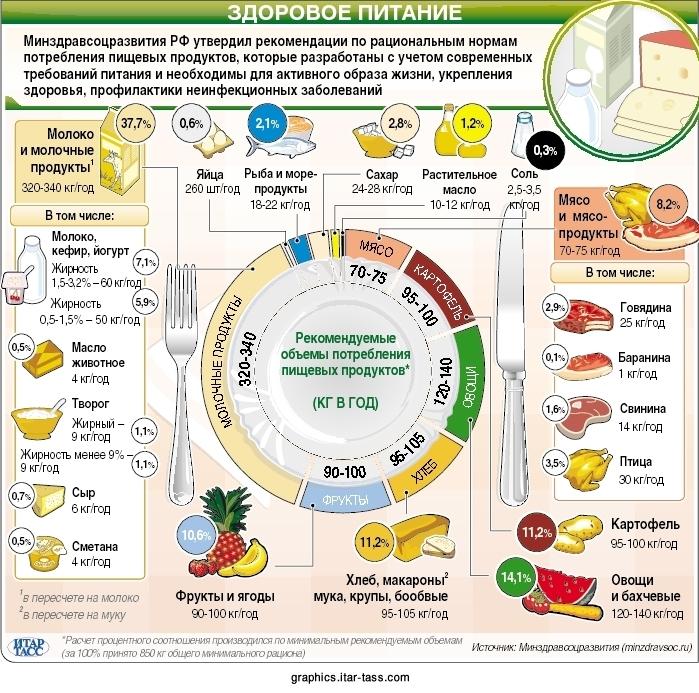 Здоровое питание в инфографике наглядно и доступно Продукты  Здоровое питание в инфографике наглядно и доступно Продукты питания и их качество