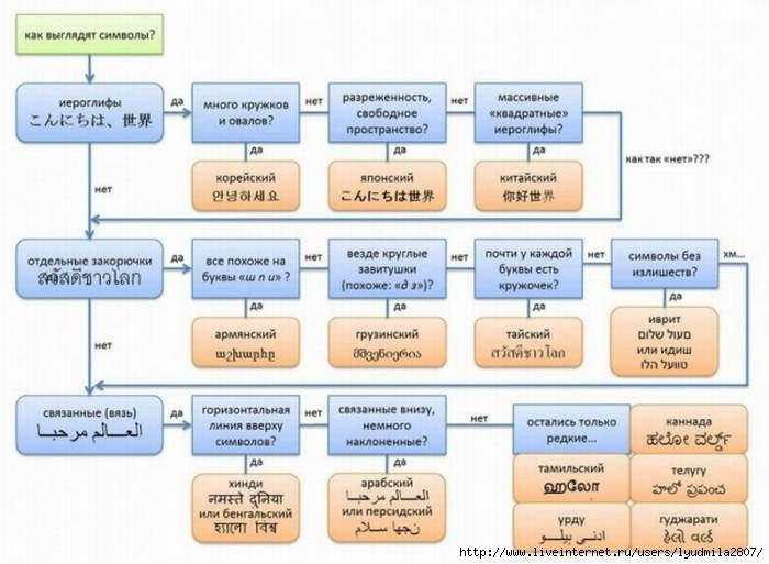 иностр_языки (700x513, 142Kb)