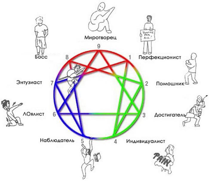 enneagram-colourcartoon1 (700x607, 87Kb)