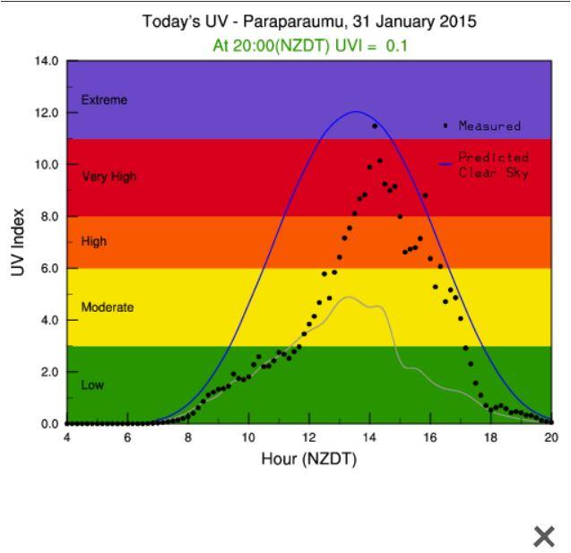 uv index (637x617, 44Kb)