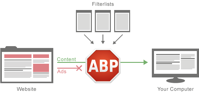how-adblock-plus-works (650x303, 36Kb)