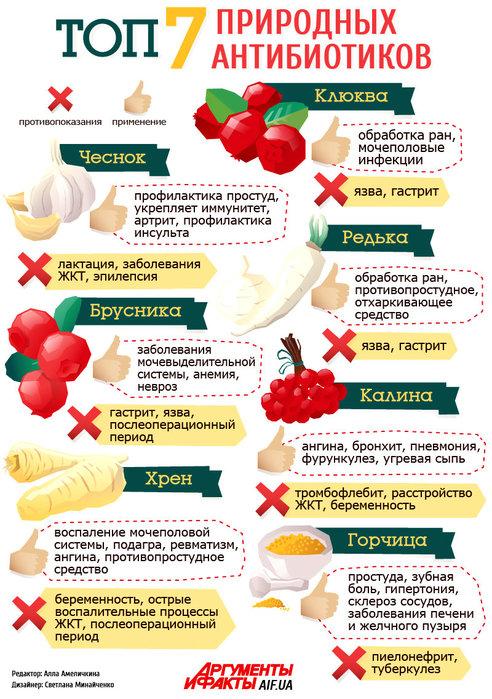 Какие таблетки пить при грибке в организме