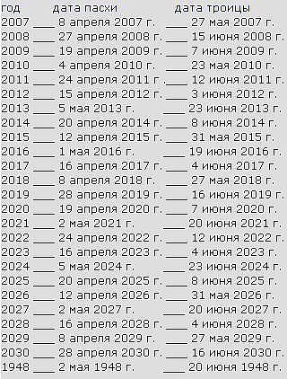 диетолога когда русская пасха в 2016 создал множество