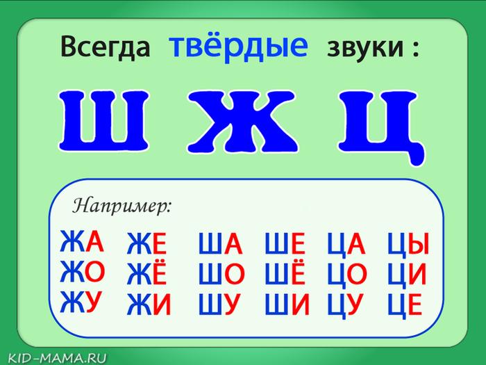 Согласные звуки в русском