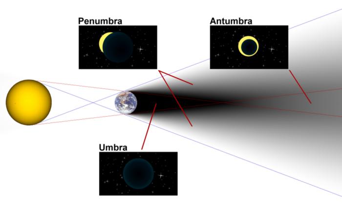 Типы затмений (с wikipedia.org)