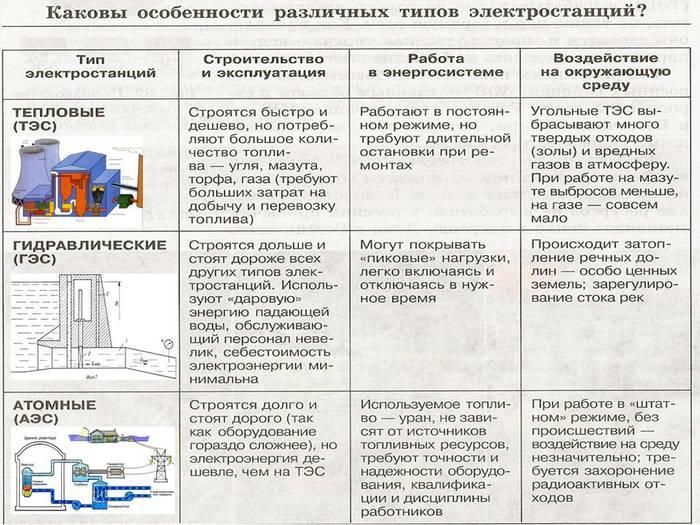 Электростанции (700x525, 90Kb)
