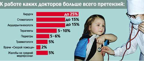 Статистика врачебных ошибок в россии